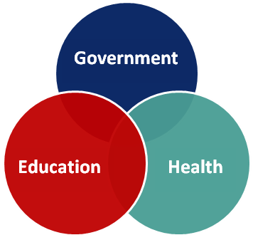 Government, Education and Health Overlap