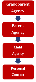 parent and child agency contact chart